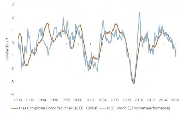 Quelle: Bloomberg, eigene Berechnungen