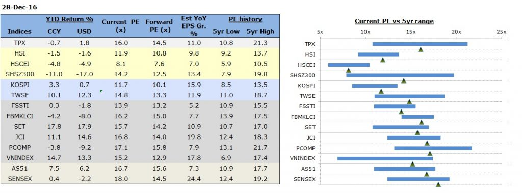 Asian Markets Performance & Valuation