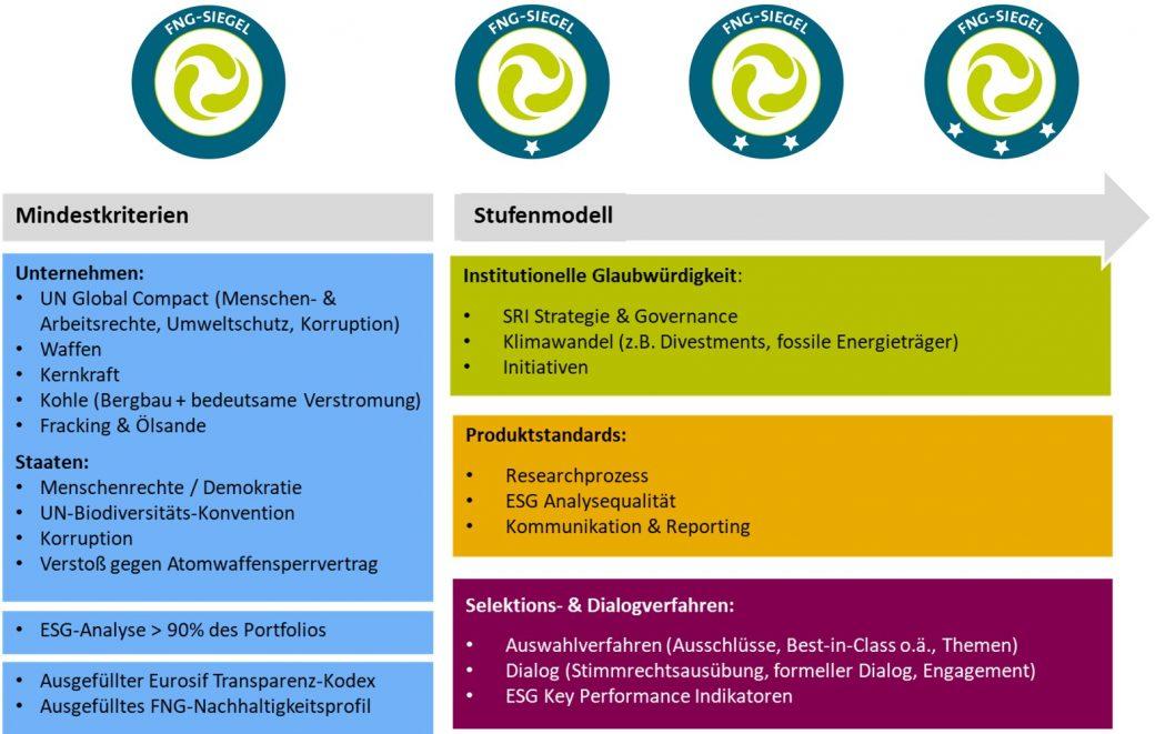 Aufbau Methodik FNG-Siegel 2019
